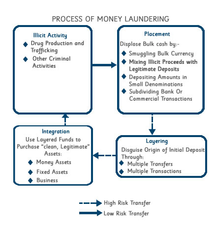 Aml kyc policy singapore exchange co ltd for Anti money laundering program template
